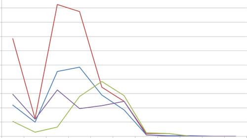 リンク元のSEOスコアのデータ