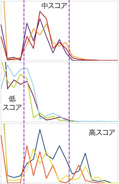 ランクグラフで見る低スコア・中スコア・高スコアの分布